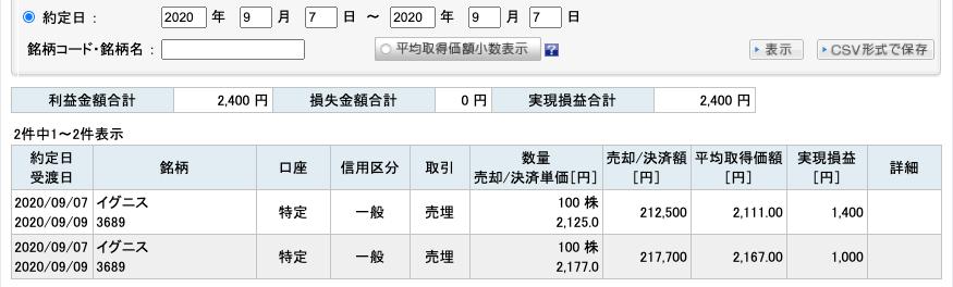 2020-09-07 イグニス 収支