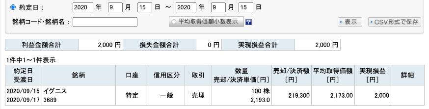 2020-09-15 イグニス 収支