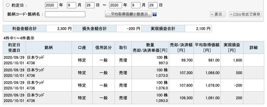2020-09-29 日本ラッド 収支