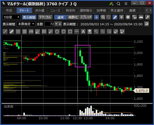 2020-09-04 ケイブ 5分足チャート
