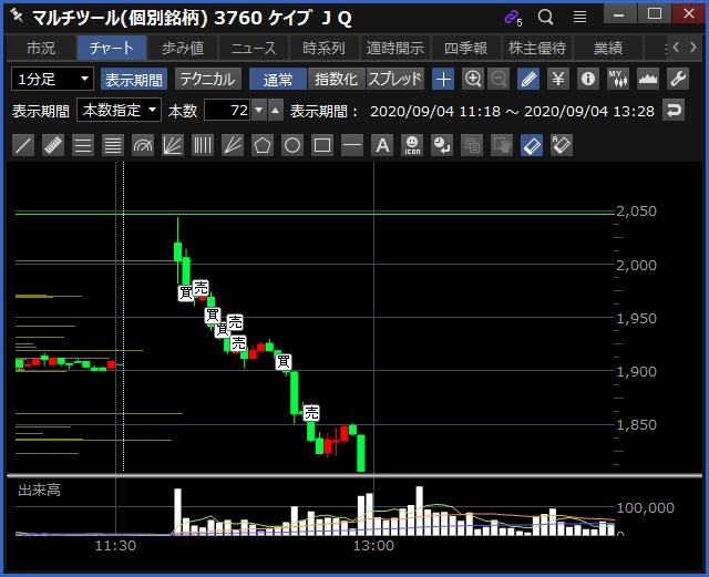 2020-09-04 ケイブ 1分足チャート