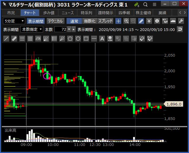 2020-09-10 ラクーンHD チャート
