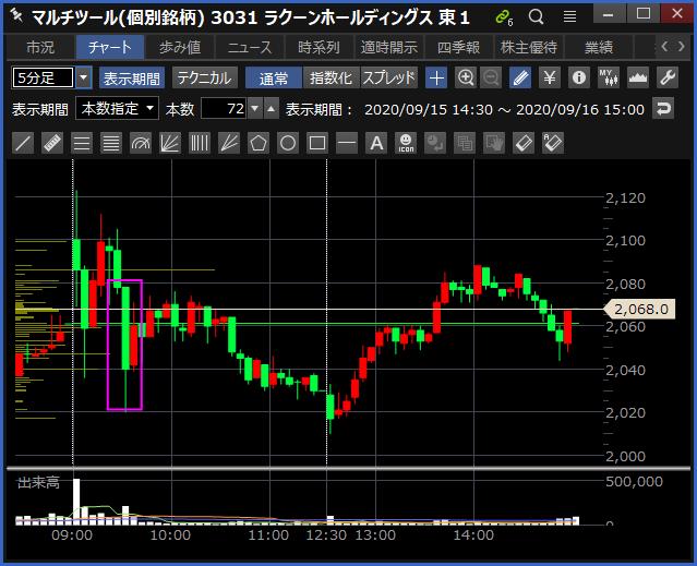 2020-09-16 ラクーンHD チャート