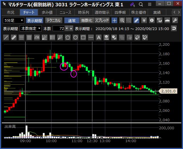 2020-09-23 ラクーンHD チャート