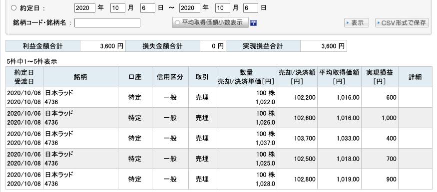 2020-10-06 日本ラッド 収支