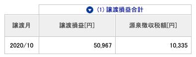 2020-10 源泉徴収税額