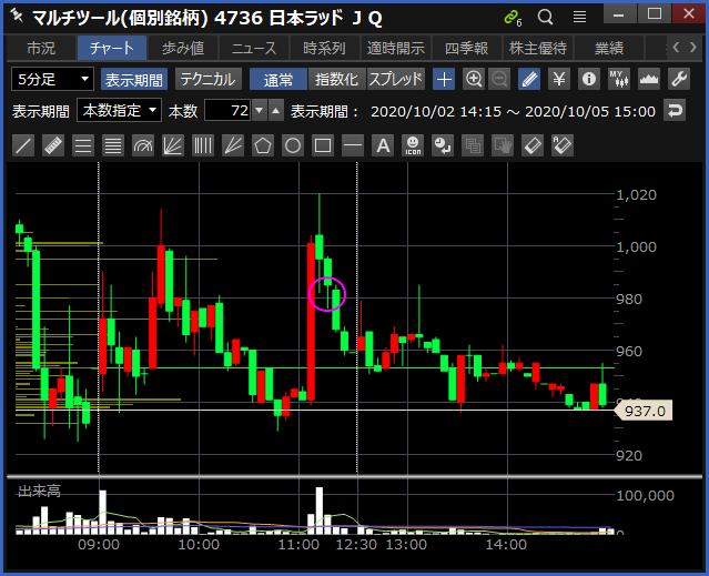 2020-10-05 日本ラッド チャート