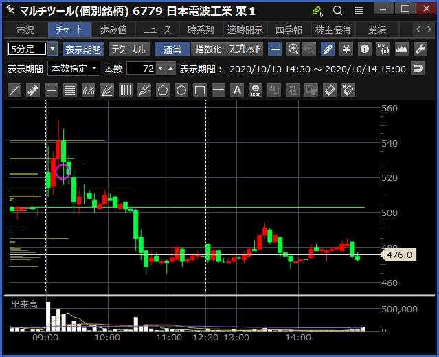 2020-10-14 日本電波工業 チャート