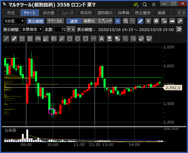 2020-10-19 ロコンド チャート