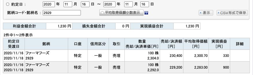 2020-11-16 ファーマフーズ 収支