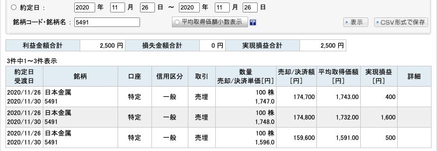 2020-11-26 古河電池 チャート