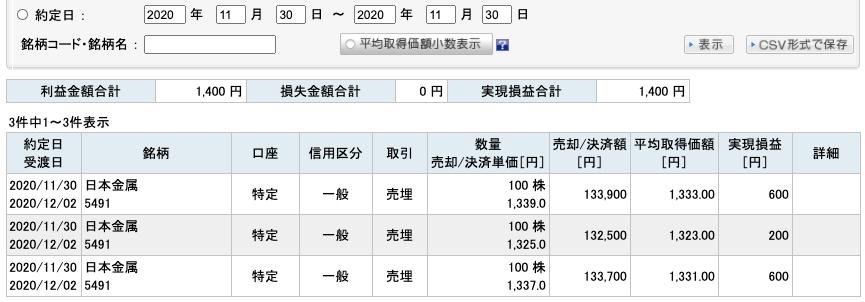 2020-11-30 日本金属 収支