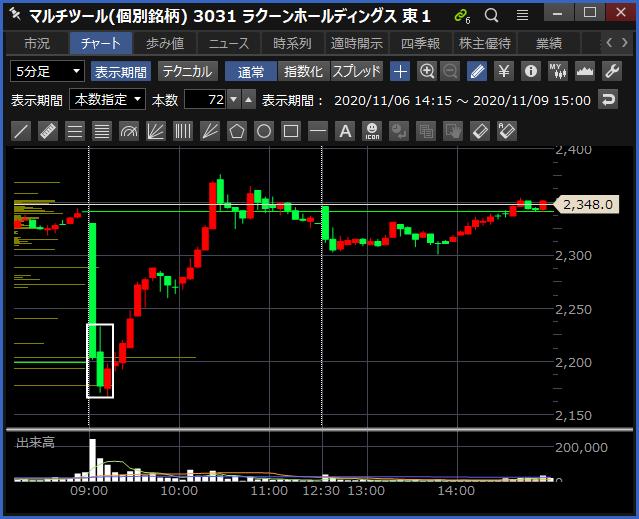 2020-11-09 ラクーンHD チャート