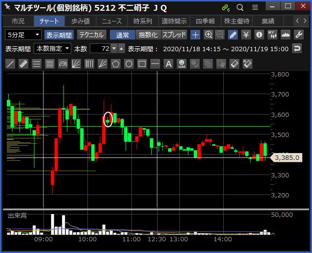 2020-11-19 不二硝子 チャート