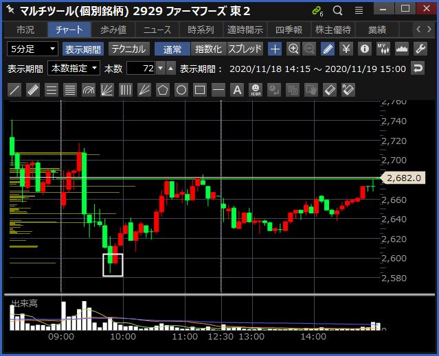 2020-11-19 ファーマフーズ チャート