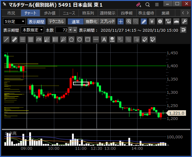2020-11-30 日本金属 チャート
