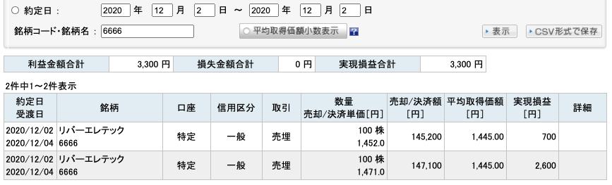 2020-12-02 リバーエレテック 収支