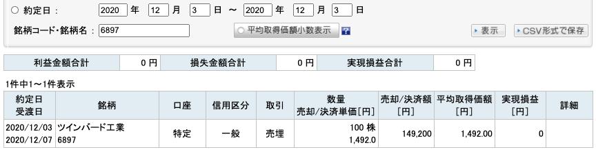 2020-12-03 ツインバード工業 収支