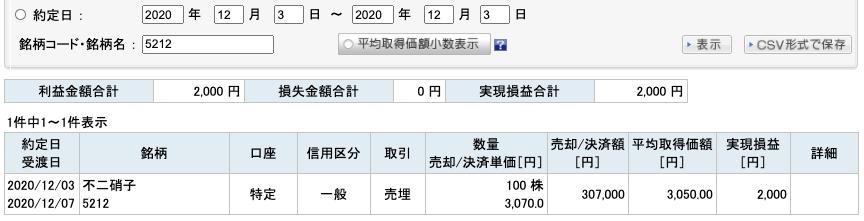 2020-12-03 不二硝子 収支