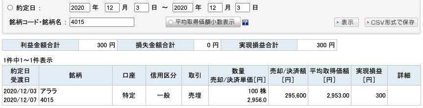 2020-12-03 アララ 収支