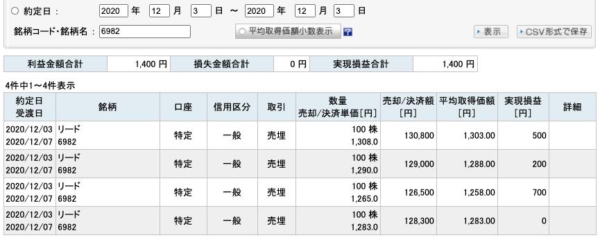 2020-12-03 リード 収支