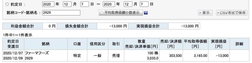 2020-12-07 ファーマフーズ 収支