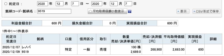 2020-12-07 レノバ 収支