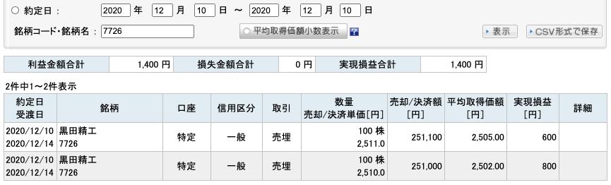 2020-12-10 黒田精機 収支