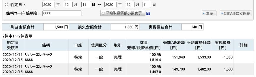 2020-12-11 リバーエレテック 収支