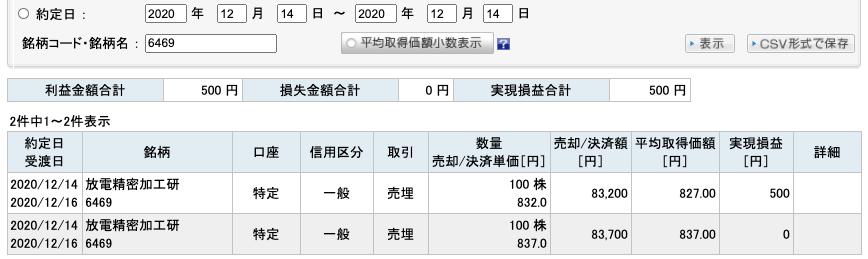 2020-12-14 放電精密加工研究所 収支