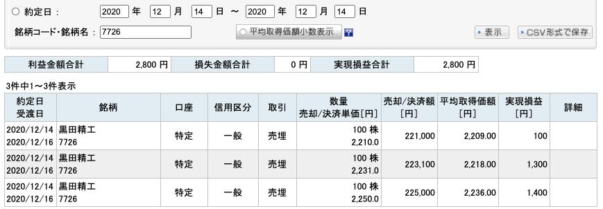 2020-12-14 黒田精工 収支