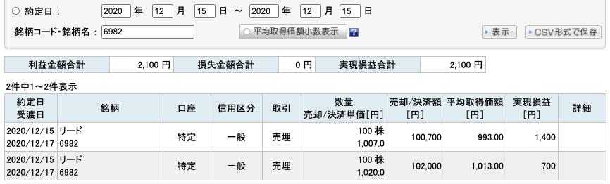 2020-12-15 リード 収支