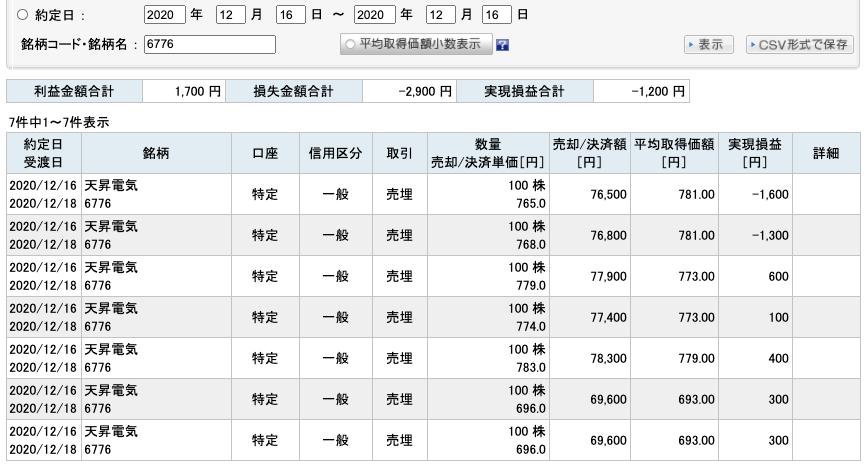 2020-12-16 天昇電気工業 収支