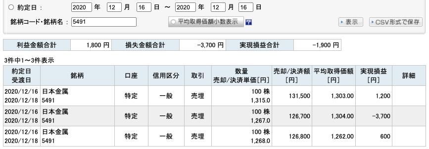 2020-12-16 日本金属 収支