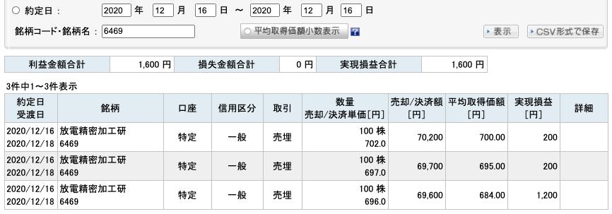 2020-12-16 放電精密加工研究所 収支