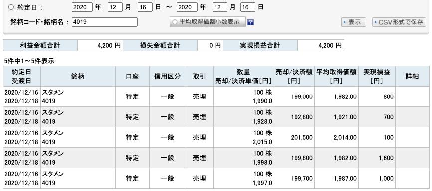 2020-12-16 スタメン 収支