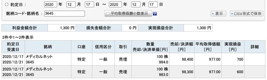 2020-12-17 メディカルネット 収支