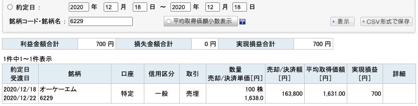 2020-12-18 オーケーエム 収支