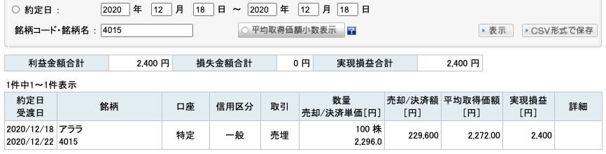 2020-12-18 アララ 収支