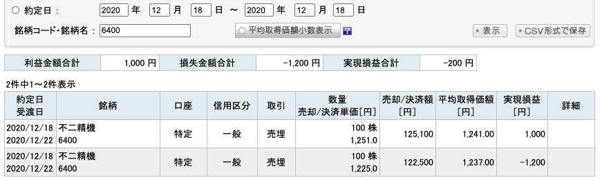2020-12-18 不二精機 収支