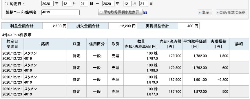 2020-12-21 スタメン 収支