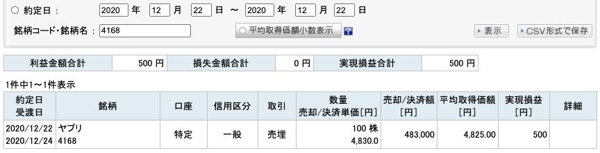 2020-12-22 ヤプリ 収支