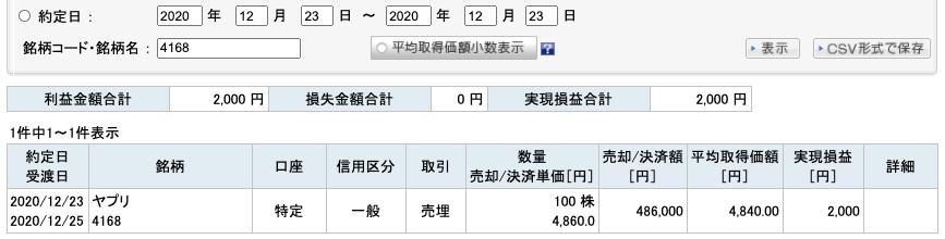 2020-12-23 ヤプリ 収支