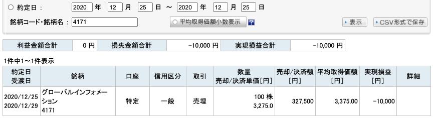 2020-12-25 グローバルインフォメーション 収支