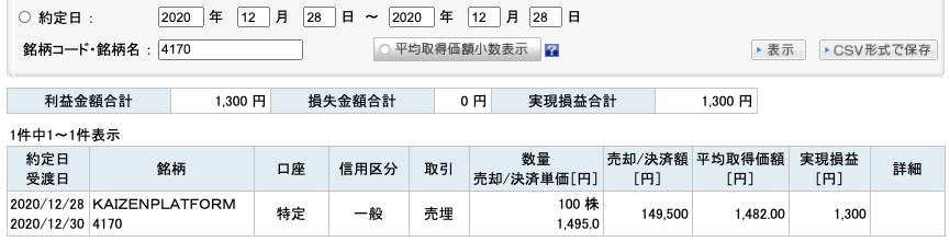 2020-12-28 KAIZEN PLATFORM 収支