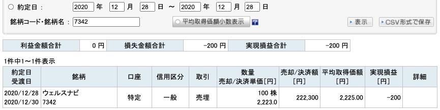 2020-12-28 ウェルスナビ 収支