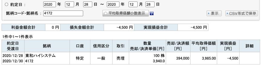 2020-12-28 東和ハイシステム 収支