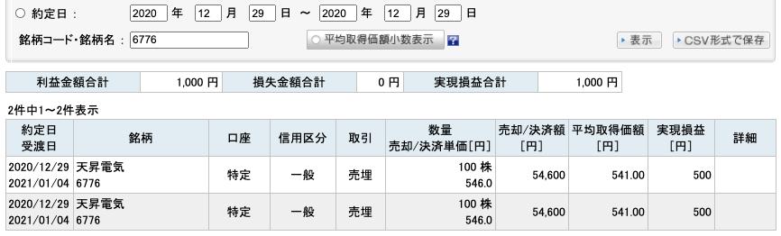 2020-12-29 天昇電気 収支