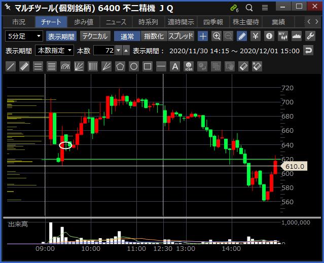 2020-12-01 不二精機 チャート