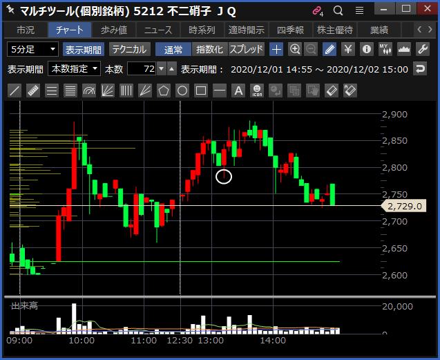 2020-12-02 不二硝子 チャート